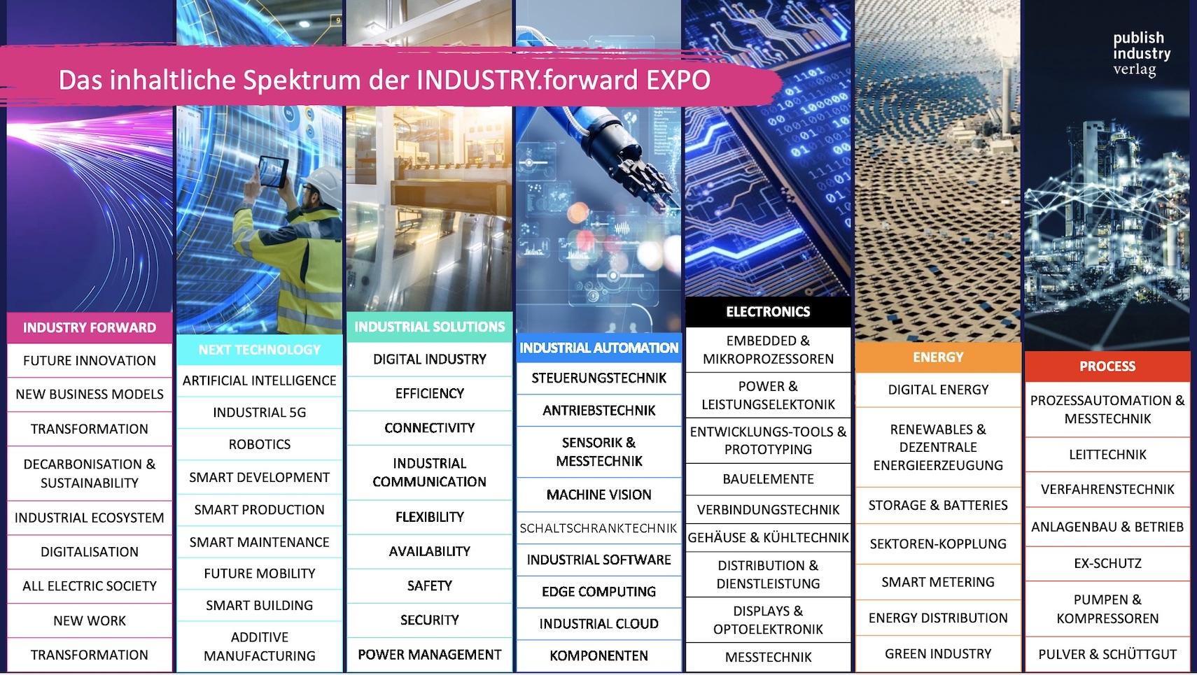 Themenspektrum INDUSTRY.forward Expo 2021